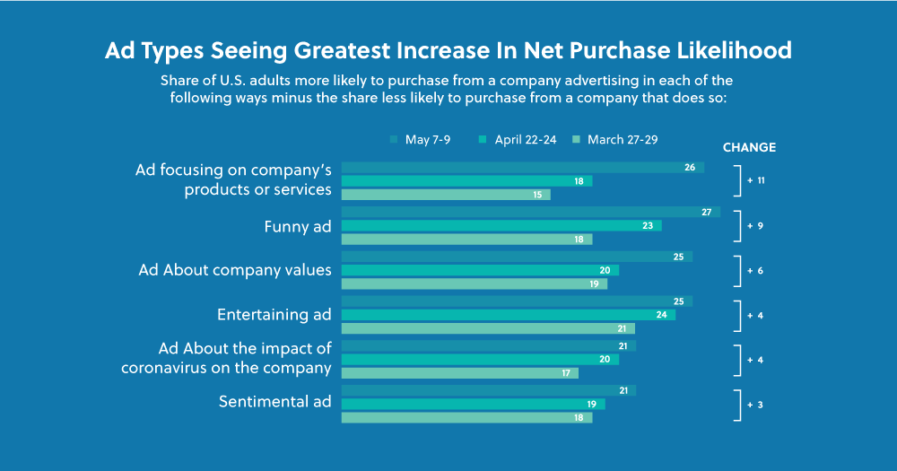 A graph showing the top ad types promoting the consumer purchase in digital advertising
