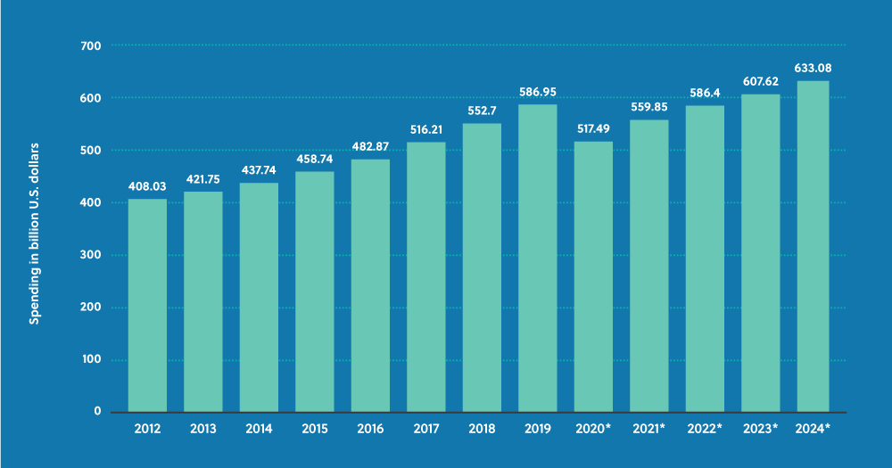 Graph showing advertising media spend in 2020