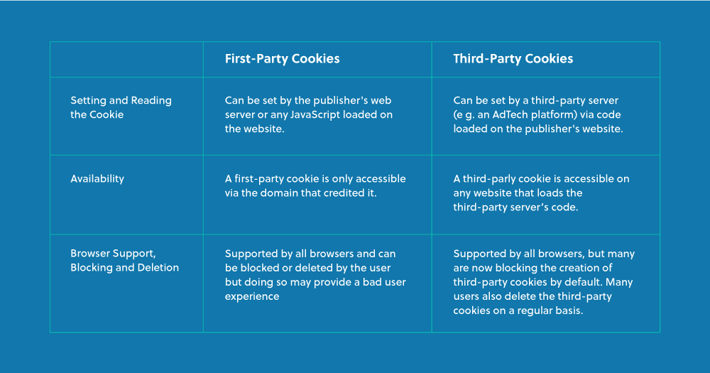 Differences between third party cookies and first party cookies