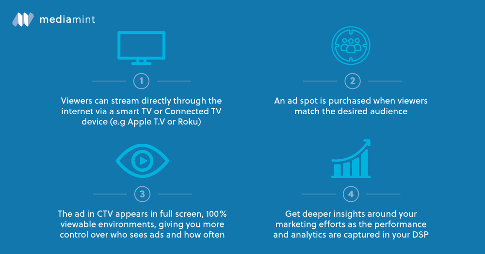 Learn how marketers can advertise effectively on Connected TV or CTV with our guide